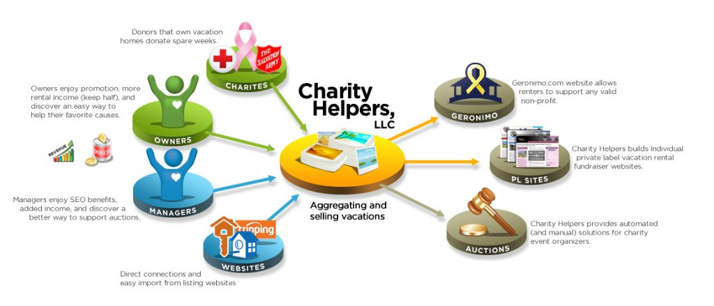 Charity Helpers, LLC. How it works.